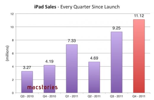 Apple Finanzbericht: iPad Verkaufszahlen nach Quartal