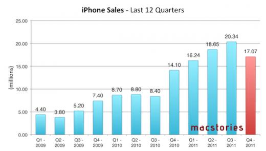 Apple Finanzbericht: iPhone Verkaufszahlen nach Quartal