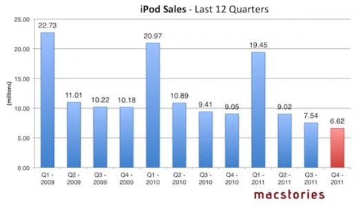 Apple Finanzbericht: iPod Verkaufszahlen nach Quartal