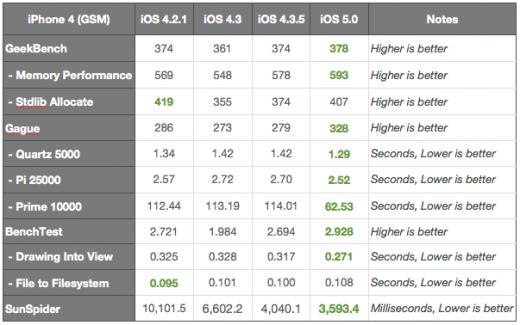 iOS 5 Benchmarks: Kennzahlen am iPhone 4 (grün = bester Wert)