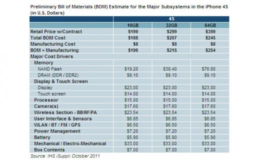 iSuppli: Wieviel kostet die Hardware des iPhone 4S?