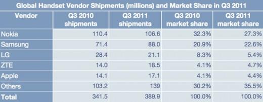 Weltweite Handy-Verkaufszahlen in Millionen, Q3 2011