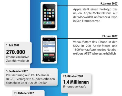 mstore: Infografik zur iPhone-Geschichte