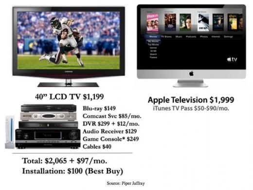 Piper Jaffray: Warum sich ein AppleTV leicht am Markt etablieren könnte