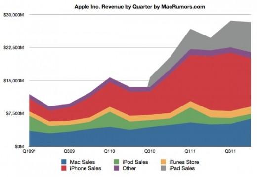 Apple's Umsatz steigt weiter