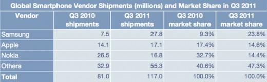 Weltweite Smartphone-Verkaufszahlen in Millionen, Q3 2011