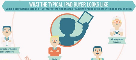 Infografik: Wie sieht der typische iPad-Besitzer aus?