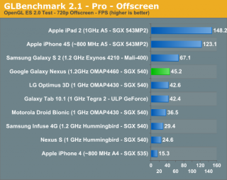 Benchmarks: Galaxy Nexus vs. iPhone 4S und andere Smartphones