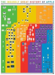 Infografik: Die wahnsinnige Erfolgs-Story hinter Apple