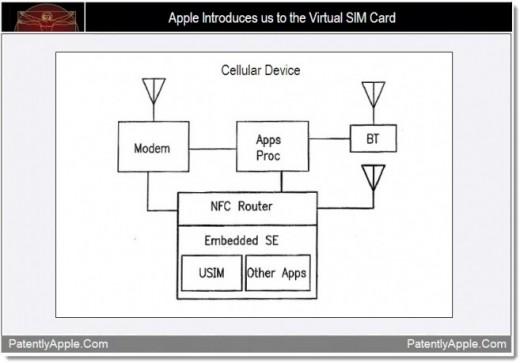 Apple patentiert virtuelle, integrierte SIM-Karte (embedded SIM)