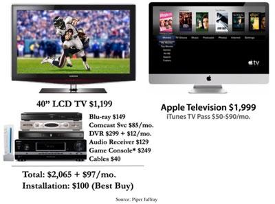 Prognose: Apple HDTV soll zweimal so viel wie ein herkömmlicher HD-Fernseher kosten