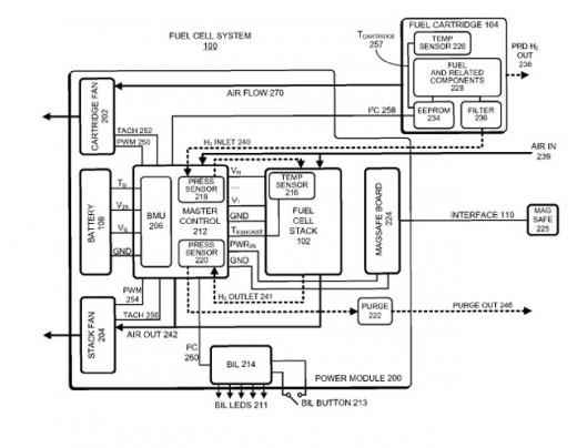 Neue Patente für iPhones & Co. mit Brennstoffzellen