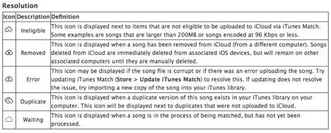 Was bedeuten die verschiedenen iCloud-Symbole?