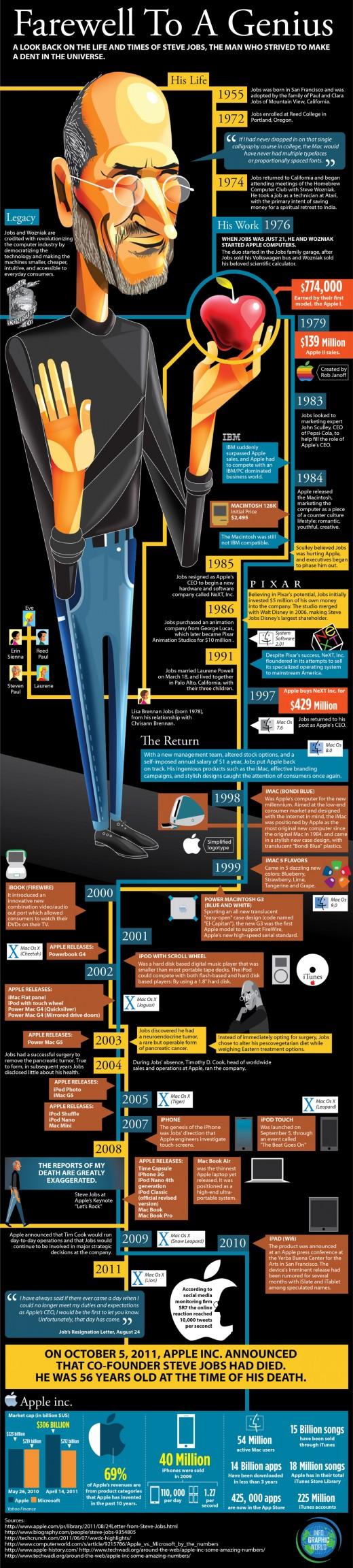Infografik: Steve Jobs, Abschied von einem Genie