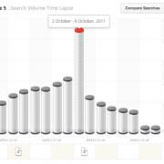 """Google Zeitgeist 2011: Massiver Anstieg der """"iPhone 5"""" Suchanfragen im Oktober"""