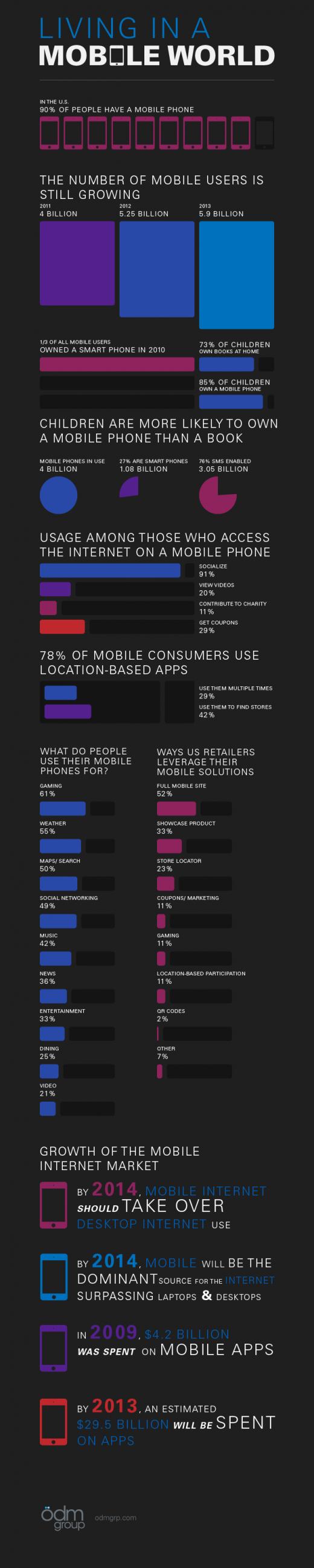 Infografik: Die mobile Welt