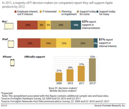 Forrester: Jeder 5. Angestellte nutzt iPhone, iPad und/oder Mac für die Arbeit