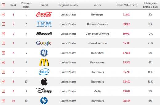 Apple auf Platz 8 der wertvollsten Marken der Welt