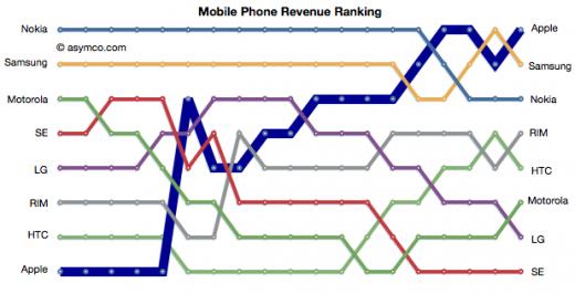 Apple führ tim Ranking der größten Profite aus der Handy-Branche