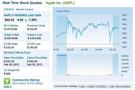 Börsenwert: Apple überschreitet eine halbe Billion Dollar