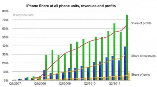 Apple bekommt 75 % des Gewinns der Handy-Branche