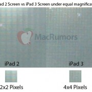 iPad 3: Hochauflösendes Retina Display scheint bestätigt