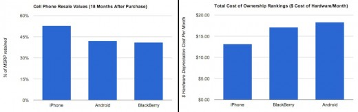 Weniger Wertverlust: Gebrauchte iPhones sind mehr wert, als andere Smartphones