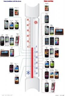 Sibirisches Tief: Wie viele Minusgrade halten Smartphones aus?