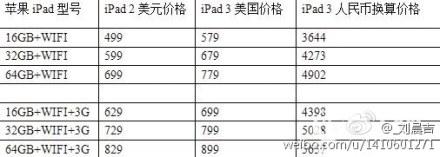 iPad 3: Deutchlich teurer als iPad 2?