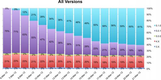 Schnelle Übernahme von iOS 5.1 erfreut Entwickler