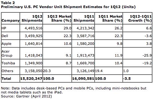 PC-Segment: Apple in Q1 2012 auf Platz 3