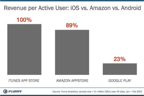 iTunes: Hier verdienen die Entwickler am meisten
