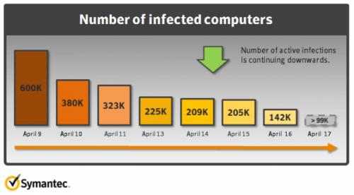 Flashback-Trojaner: Noch mehr als 100.000 infizierte Macs
