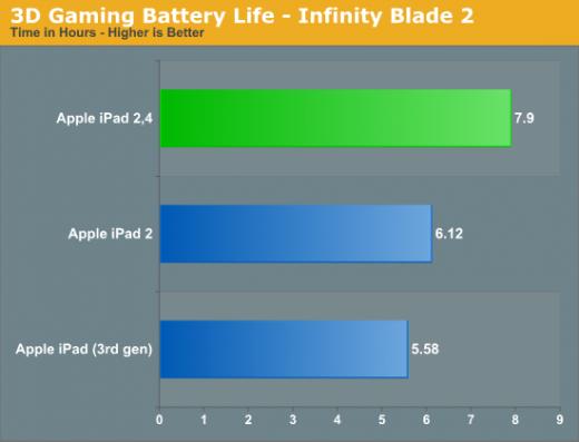 iPad 2 weist durch A5-Chipsatz längere Akkulaufzeit auf