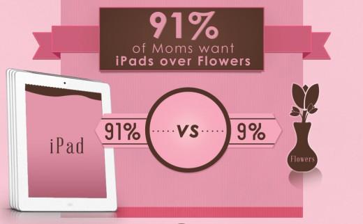 Umfrage: Ist ein iPad das beste Geschenk zum Muttertag?