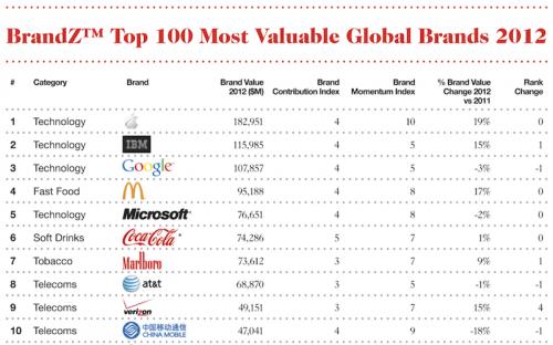 Apple Marktwert: Auch 2012 wieder vor IBM, Microsoft und Google