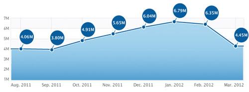 App Store Downloads sinken um 30 Prozent