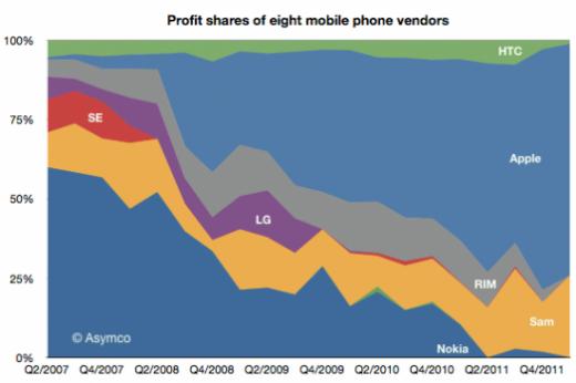 Apple und Samsung streichen 99 Prozent aller Smartphone-Gewinne ein!