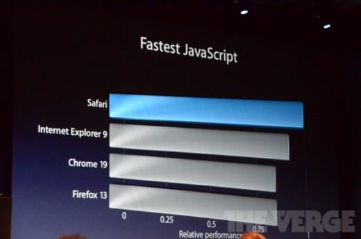 Mac OS X 10.8 Mountain Lion: Der schnellste Safari, den es je gab.