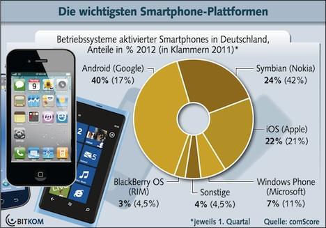 iOS: Marktanteil in Deutschland leicht gestiegen
