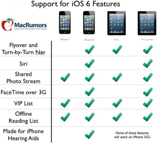 iOS 6 Features: Nicht jedes Device kann sie nutzen