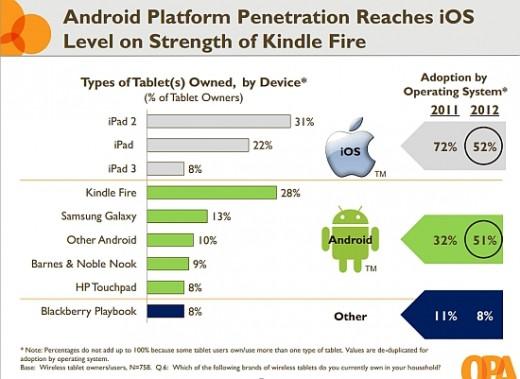 Apple iPad: Dominanz bricht ein