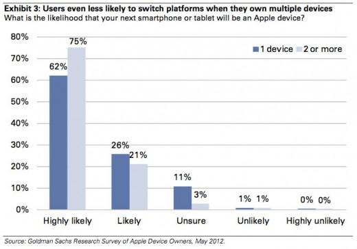21 Prozent der iOS-User würden zu keinem Preis wechseln