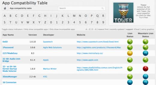 Mountain Lion: App-Kompatibilität mit RoaringApps testen