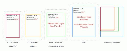 iPad mini, Nexus 7 und Co. im Vergleich