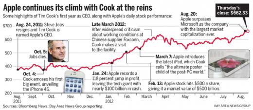 Tim Cook: Apple in ungeahnten Höhen