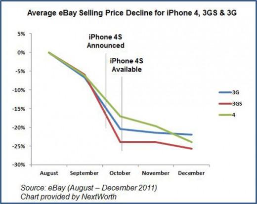 iPhone 4S verkaufen: Jetzt oder nie!