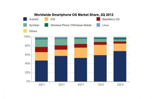 iOS vs. Android: Samsung baut Führung aus
