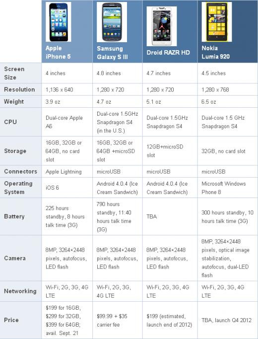 Creme de la Creme: Das iPhone 5 im Vergleich zur Konkurrenz