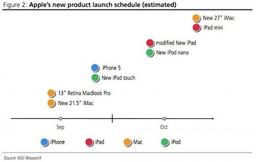 Apple Timeline 2012: 8 Geräte in zwei Monaten